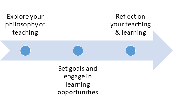 Horizontal arrow connecting three stages: explore your philosophy of teaching, set goals and engage in learning opportunities, and reflect on your teaching & learning